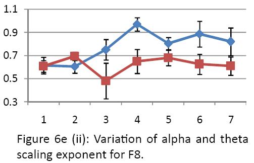 neurology-neurorehabilitation-research-alpha-theta-scaling-exponent-F8