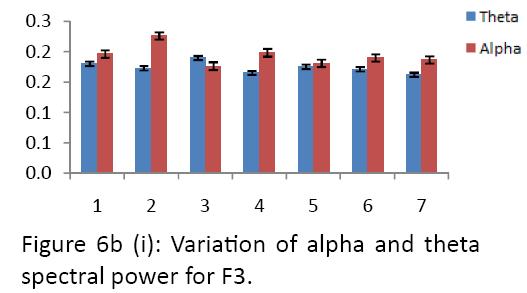 neurology-neurorehabilitation-research-alpha-theta-spectral-power