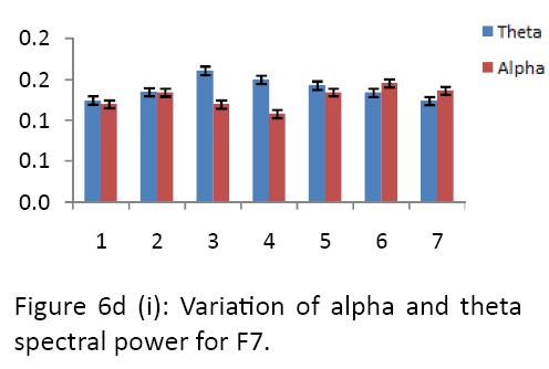 neurology-neurorehabilitation-research-alpha-theta-spectral-power-F7