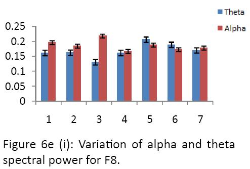neurology-neurorehabilitation-research-alpha-theta-spectral-power-F8