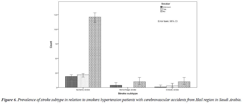 neurology-neurorehabilitation-smokers-hypertension