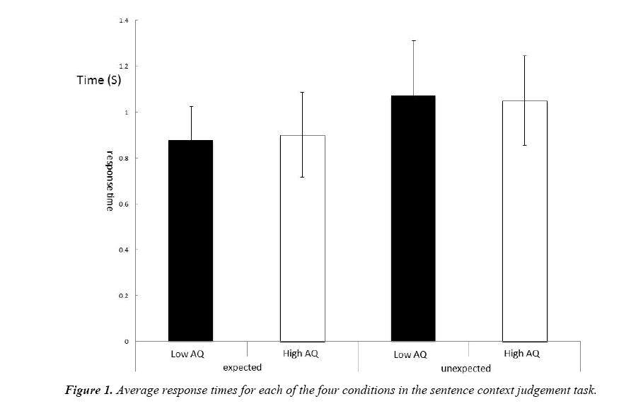 neurophysiology-research-average-response