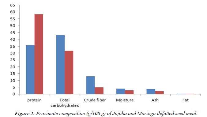nutrition-human-health-Jojoba-Moringa-defatted-seed-meal