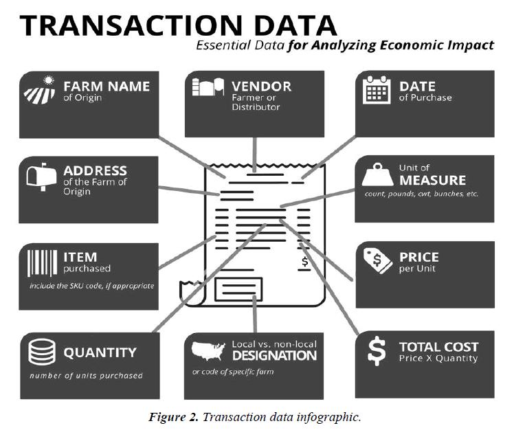 nutrition-human-health-Transaction-data