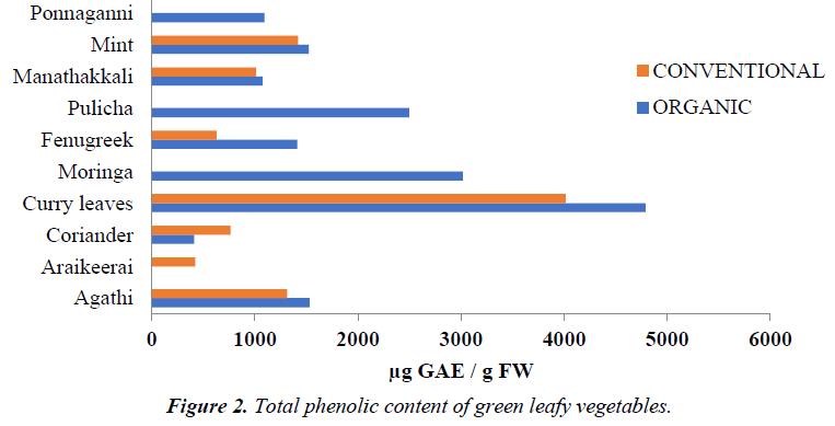 nutrition-human-health-phenolic-content