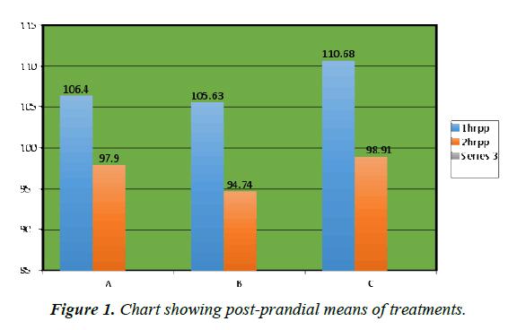 nutrition-human-health-post-prandial