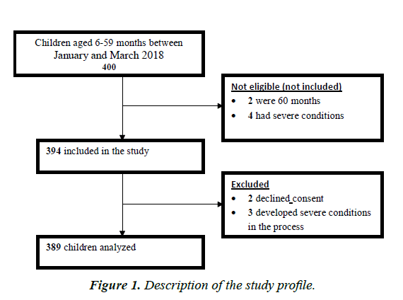 nutrition-human-health-study-profile