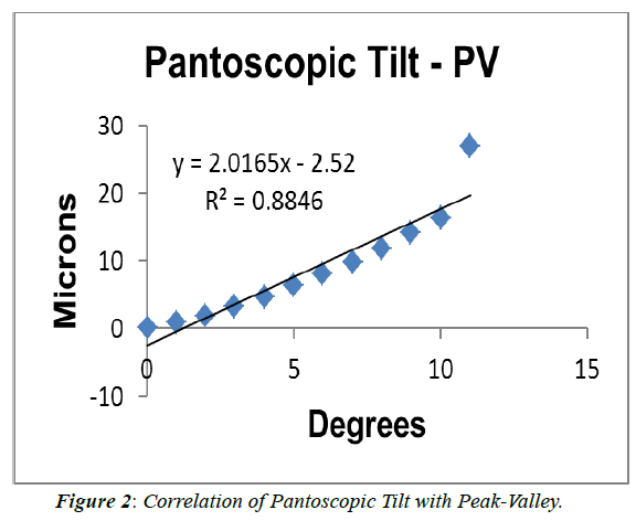 ophthalmic-and-eye-research-Correlation-Pantoscopic