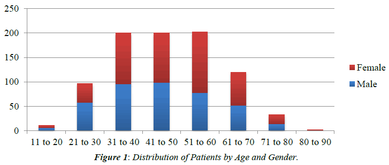 ophthalmic-and-eye-research-Distribution