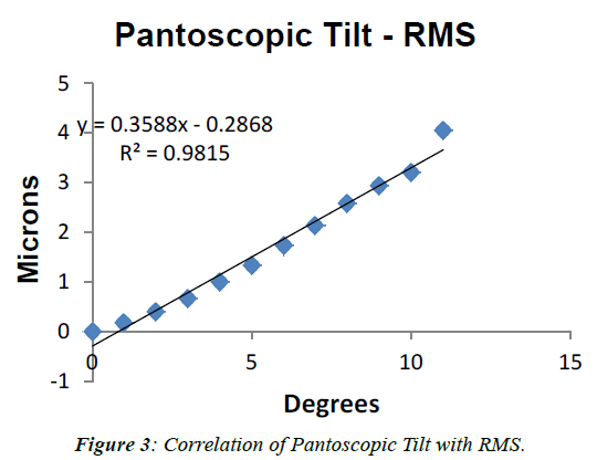 ophthalmic-and-eye-research-Pantoscopic-Tilt