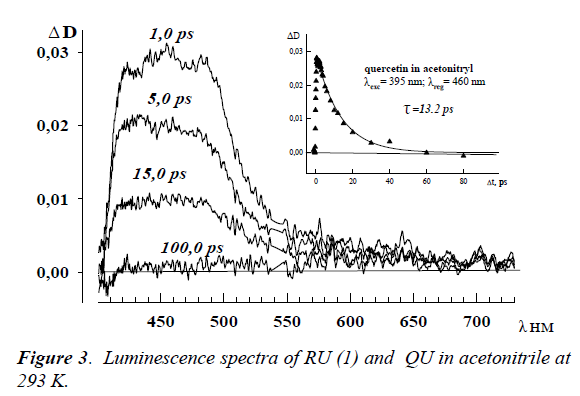 ophthalmic-eye-research-Luminescence-spectra