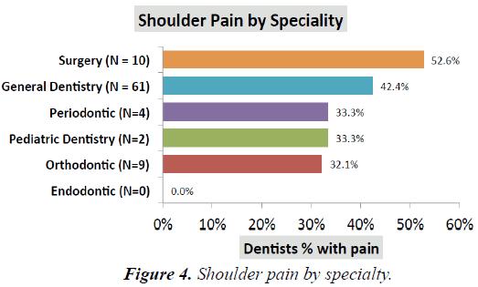 oral-medicine-toxicology-Shoulder-pain