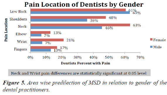 oral-medicine-toxicology-dental-practitioners