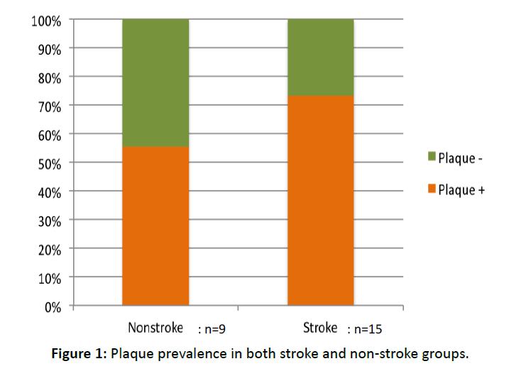 otolaryngology-online-journal-Plaque-prevalence