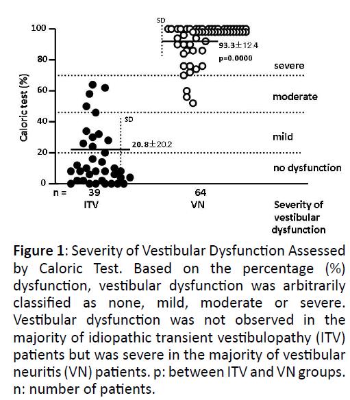 otolaryngology-online-journal-Vestibular-Dysfunction