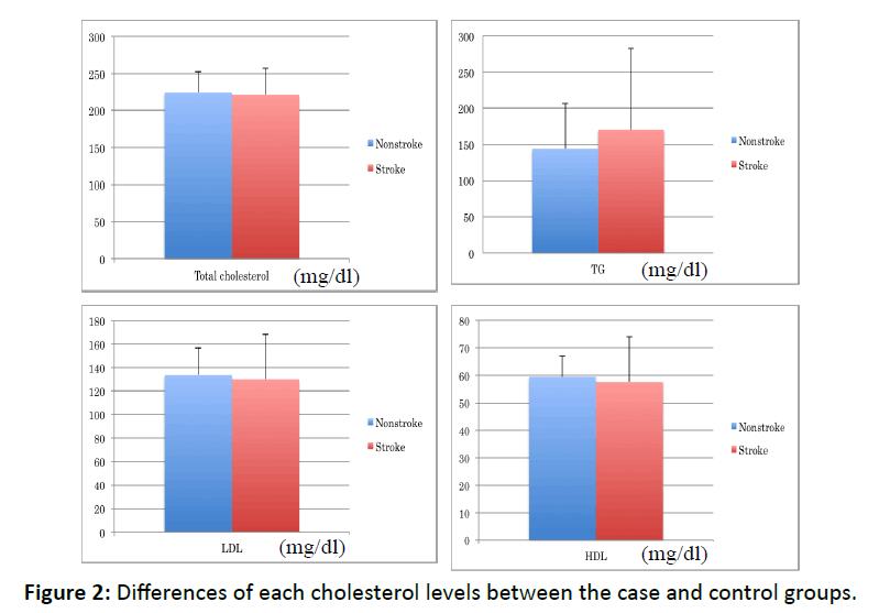 otolaryngology-online-journal-cholesterol-levels