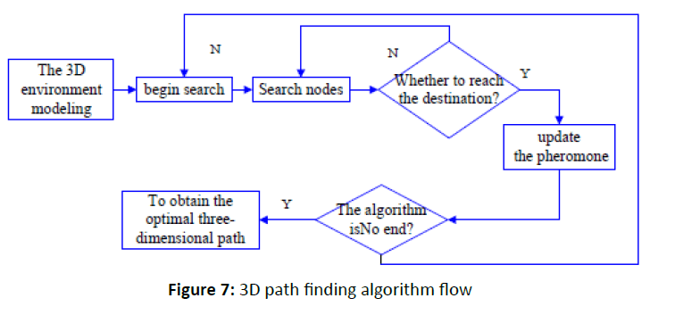 otolaryngology-online-journal-finding-algorithm-flow