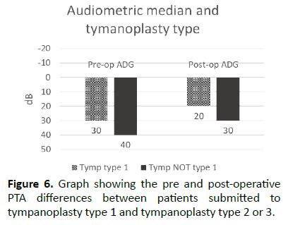otolaryngology-online-journal-post-operative