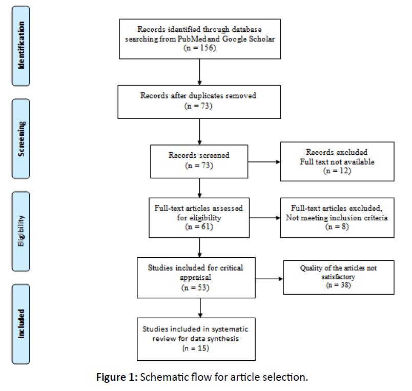otolaryngology-online-journal-selection