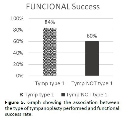 otolaryngology-online-journal-tympanoplasty