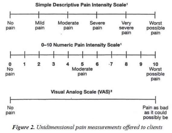 pain-management-therapy-pain-measurements