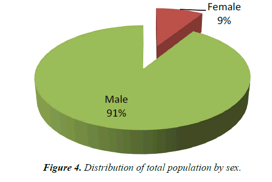 parasitic-diseases-diagnosis-therapy-population-sex