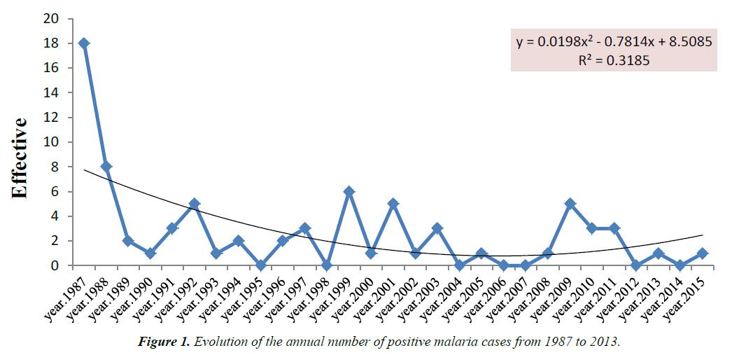 parasitic-diseases-diagnosis-therapy-positive-malaria