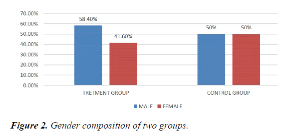 pharmacology-therapeutic-research-Gender-composition