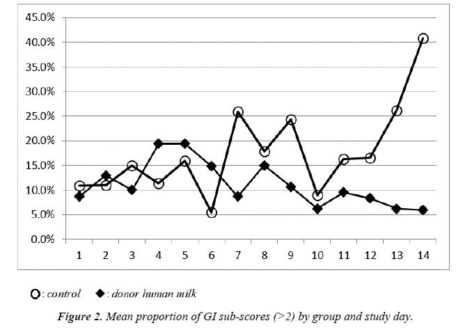 pregnancy-and-neonatal-medicine-sub-scores