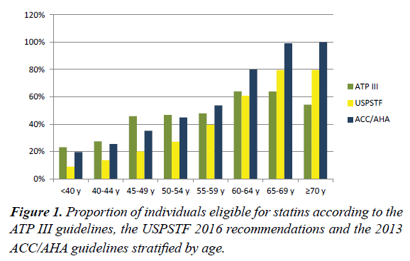 primary-care-Proportion-individuals-eligible