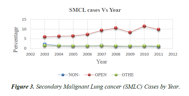 primary-care-general-lung-cancer