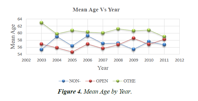 primary-care-general-mean-age