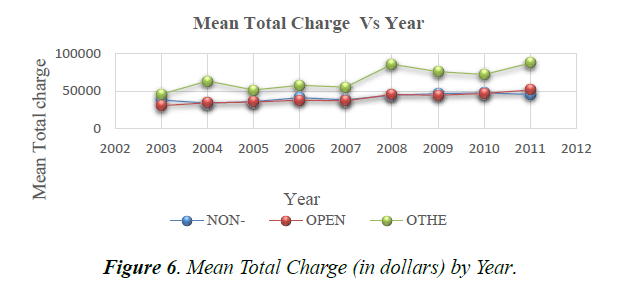 primary-care-general-mean-total-charge