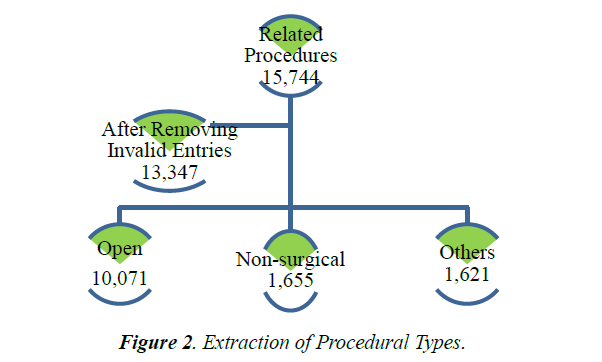 primary-care-general-procedural-types