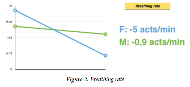 psychology-cognition-Breathing-rate