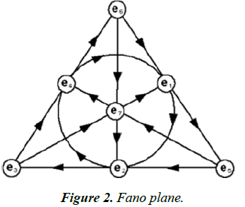 psychology-cognition-Fano-plane