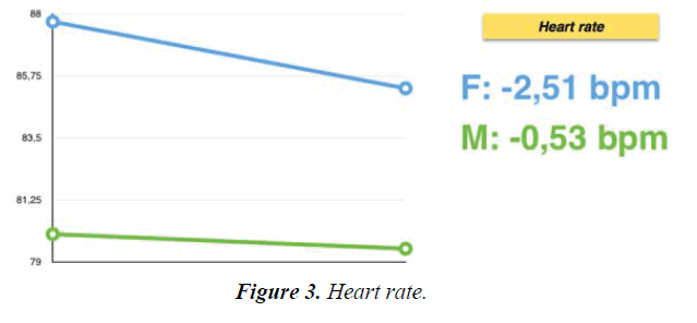 psychology-cognition-Heart-rate
