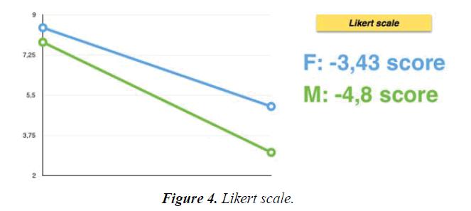psychology-cognition-Likert-scale