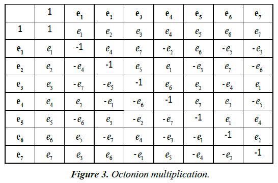 psychology-cognition-Octonion-multiplication