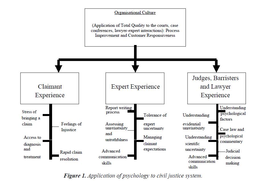 psychology-cognition-civil-justice