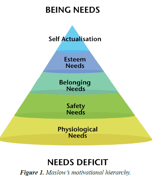 psychology-cognition-motivational-hierarchy