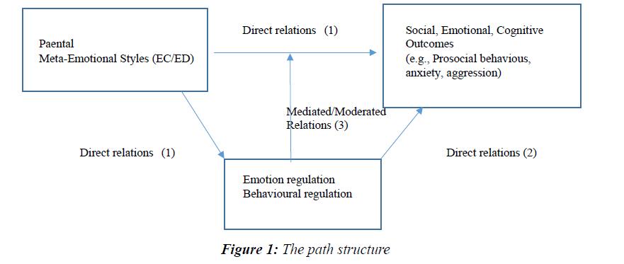 psychology-cognition-path-structure