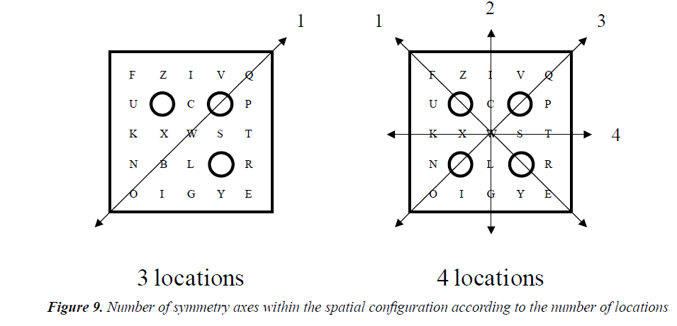 psychology-cognition-spatial-configuration