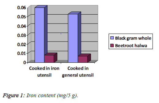 public-health-nutrition-Iron-content