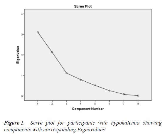 public-health-nutrition-corresponding-eigenvalues