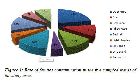 public-health-nutrition-fomites-contamination
