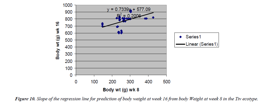 research-reports-genetics-body-weight