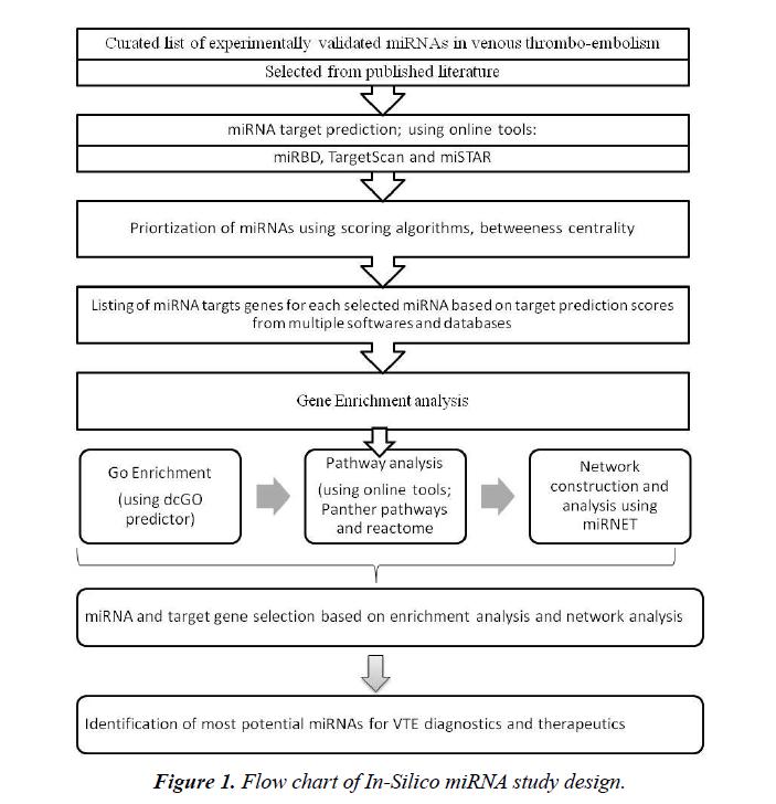 research-reports-genetics-study-design