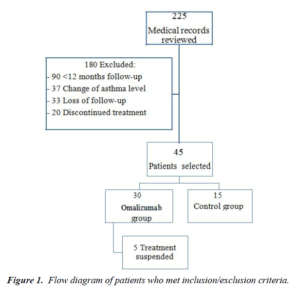 respiratory-medicine-Flow-diagram-patients