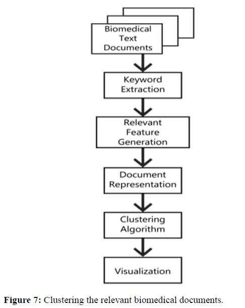 rnai-gene-silencing-clustering